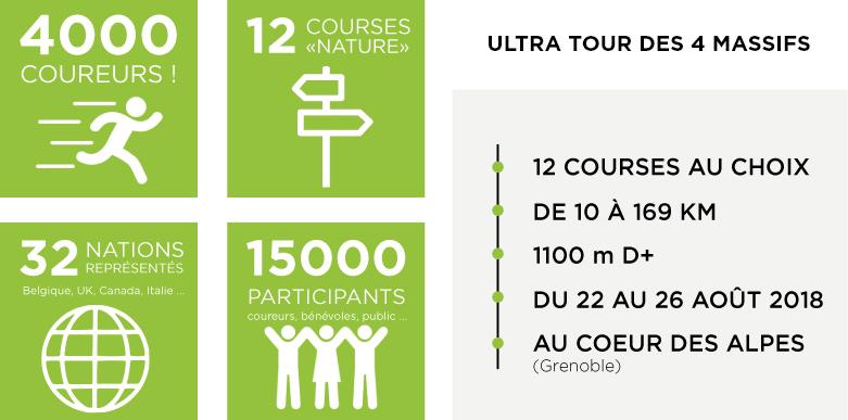 Ultra Tour des 4 Massifs